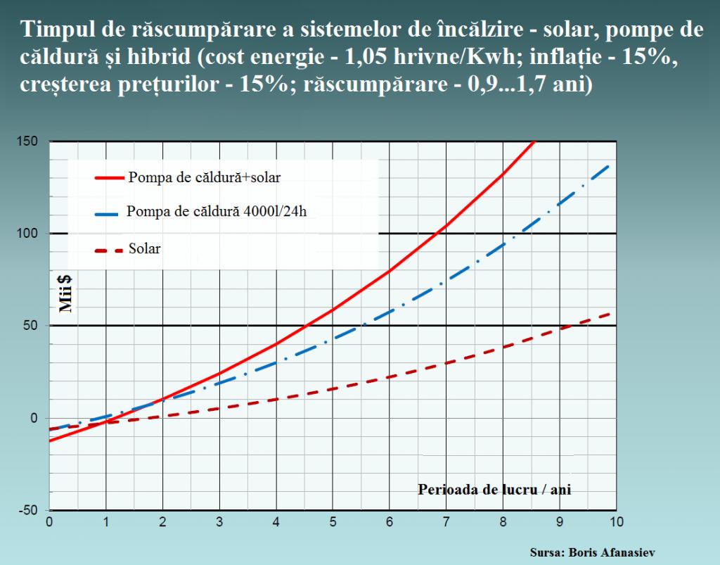 Timpul de răscumpărare a investițiilor: energie solară și pompe de căldură