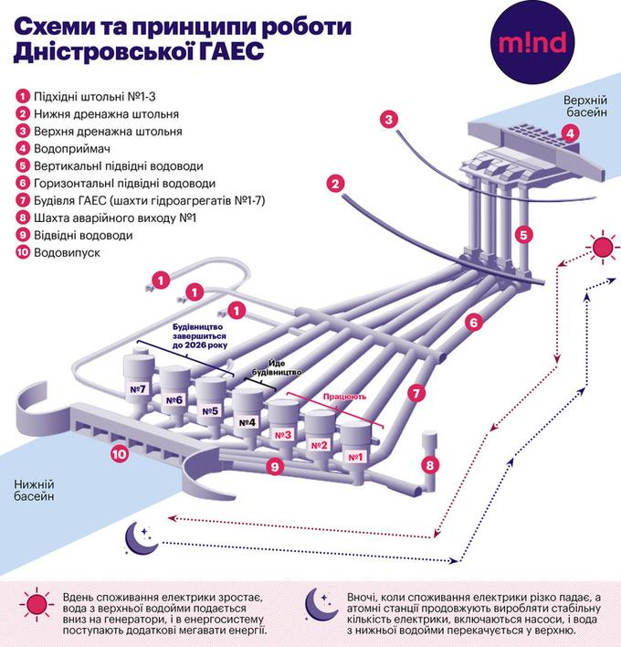 Schema de funcționare a complexului hidroenergetic de la Novodnestrovsk. Sursa foto: Mind
