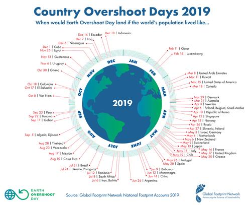 sursa: Global Footprint Network