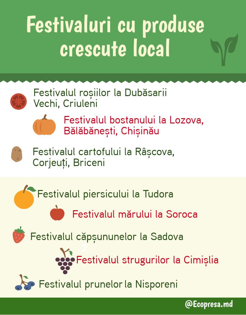 Festivaluri cu produse crescute local. Selecție Ecopresa.md
