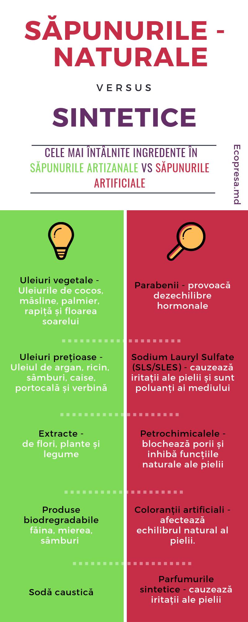 Cele mai întâlnite ingredente în săpunurile artizanale vs săpunurile artificiale Sursa: Ecopresa.md